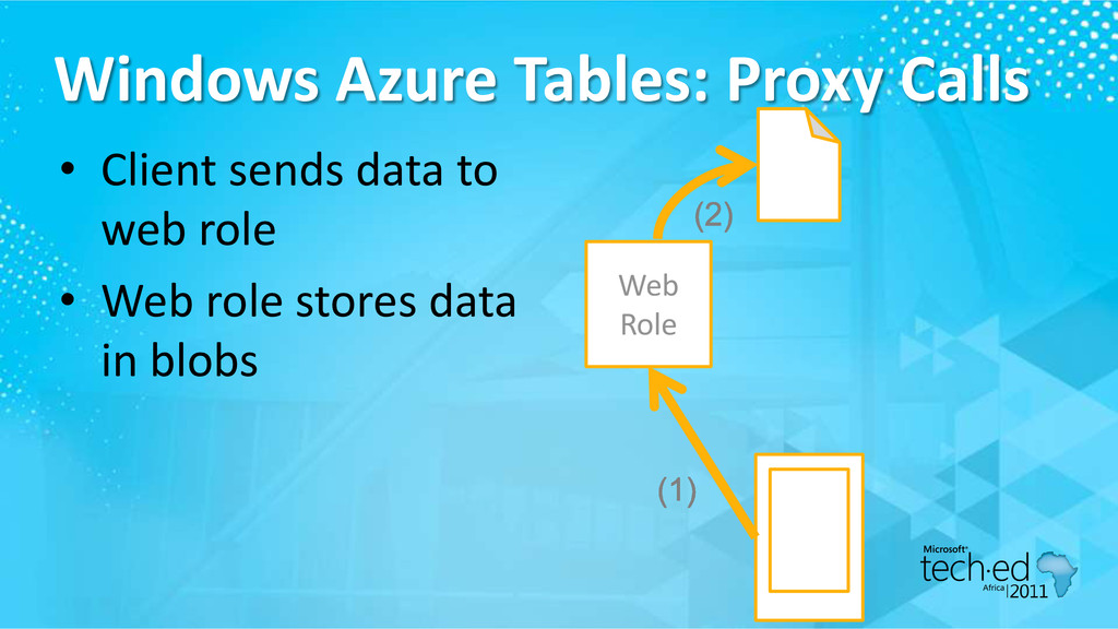 Windows Azure Tables: Proxy Calls • Client send...