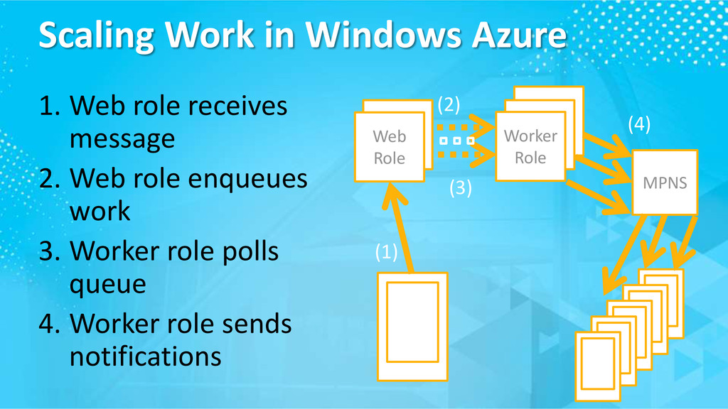 Scaling Work in Windows Azure 1. Web role recei...