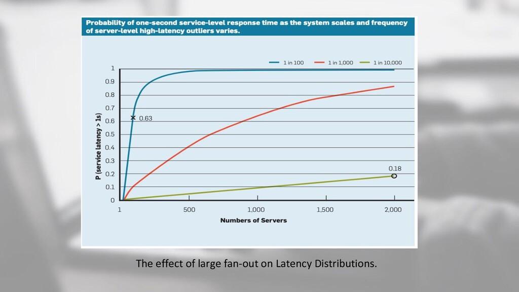 The effect of large fan-out on Latency Distribu...