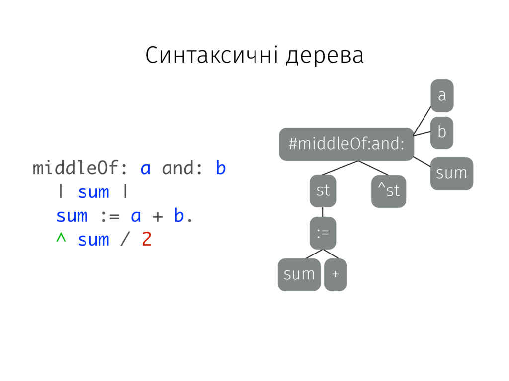 #middleOf:and: b a sum ^st st := sum + middleOf...