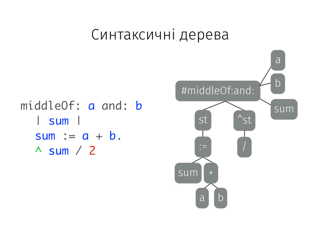#middleOf:and: b a sum ^st st := sum + a b / mi...
