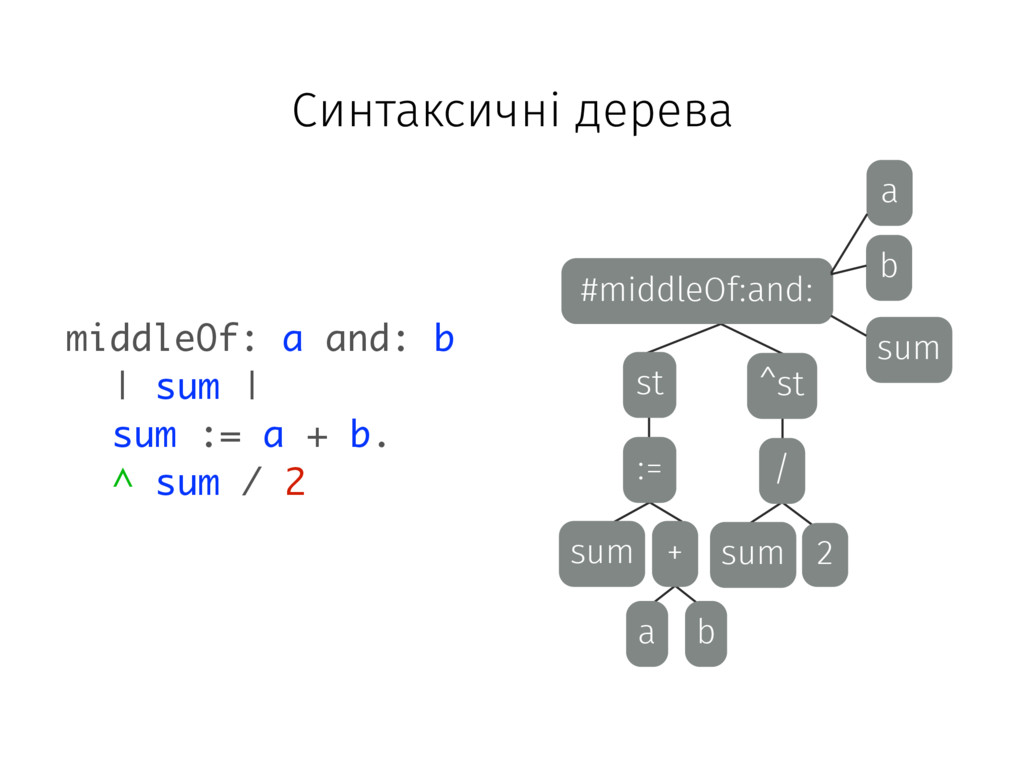 #middleOf:and: b a sum ^st st := sum + a b / su...