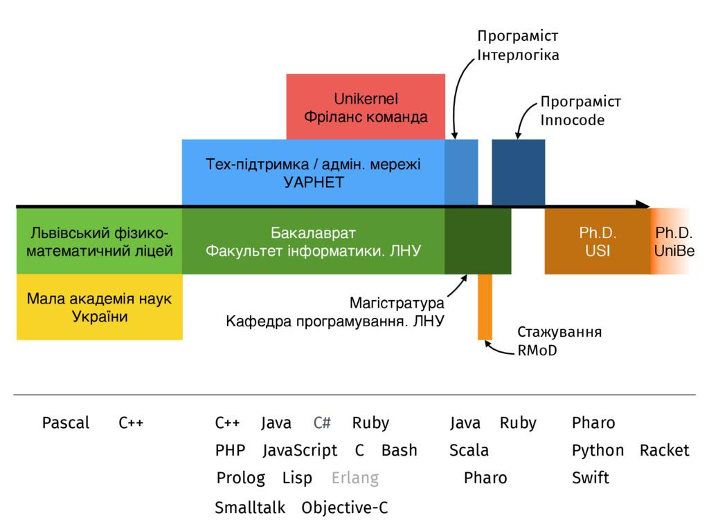 Ph.D. UniBe Unikernel Фріланс команда Тех-підтр...