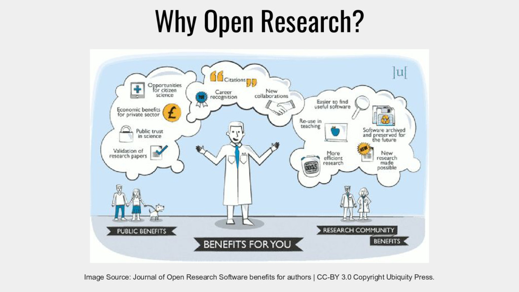 Why Open Research? Image Source: Journal of Ope...
