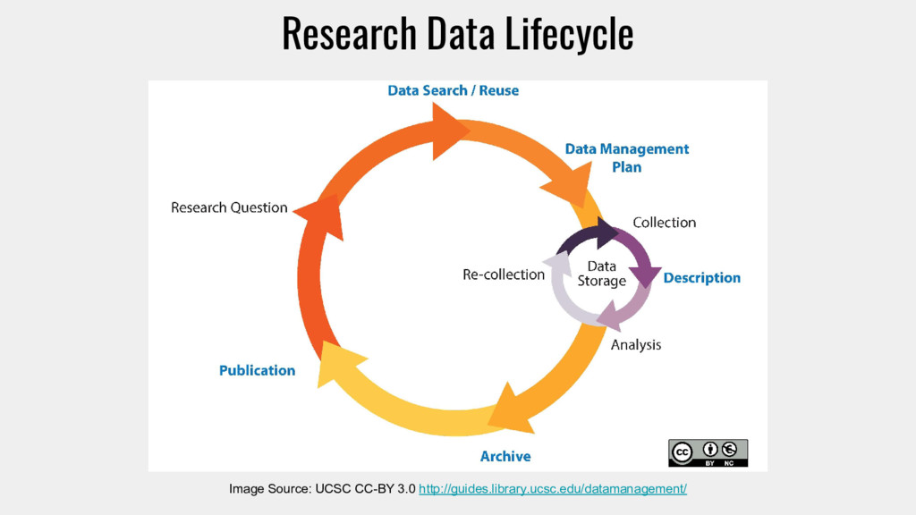 Research Data Lifecycle Image Source: UCSC CC-B...