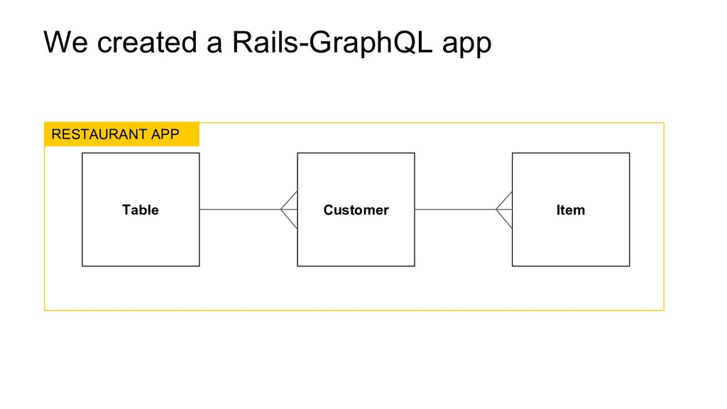 We created a Rails-GraphQL app Table Customer I...