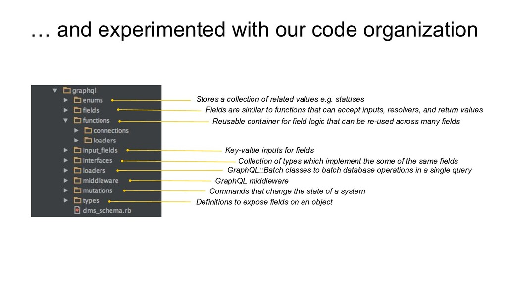 … and experimented with our code organization S...