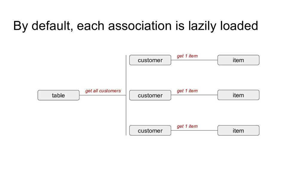 By default, each association is lazily loaded t...