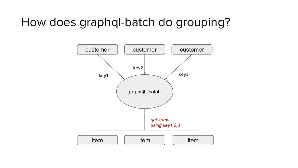 How does graphql-batch do grouping? customer cu...