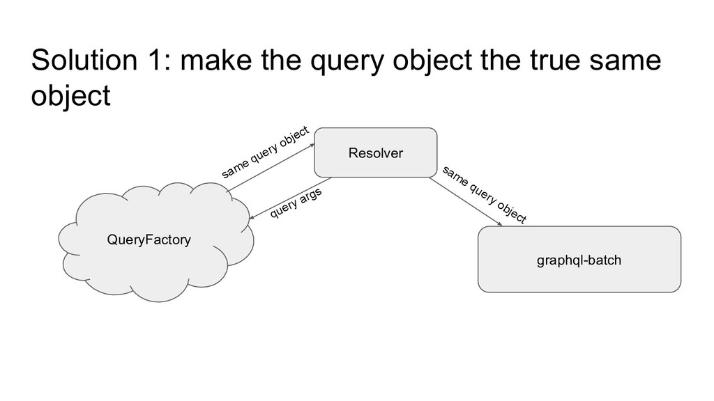 Solution 1: make the query object the true same...