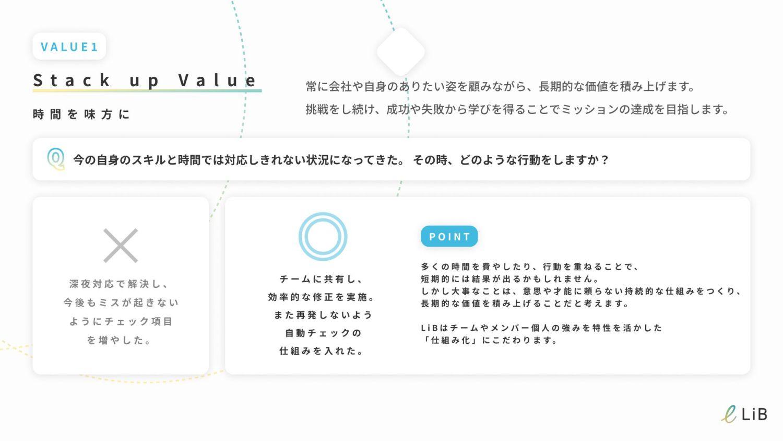5万⼈ 10万⼈ 15万⼈ 20万⼈ LiBzCAREERの累計登録ユーザー数