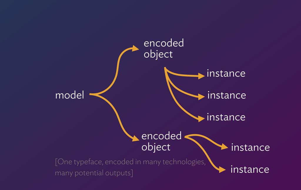 model encoded object instance instance instanc...