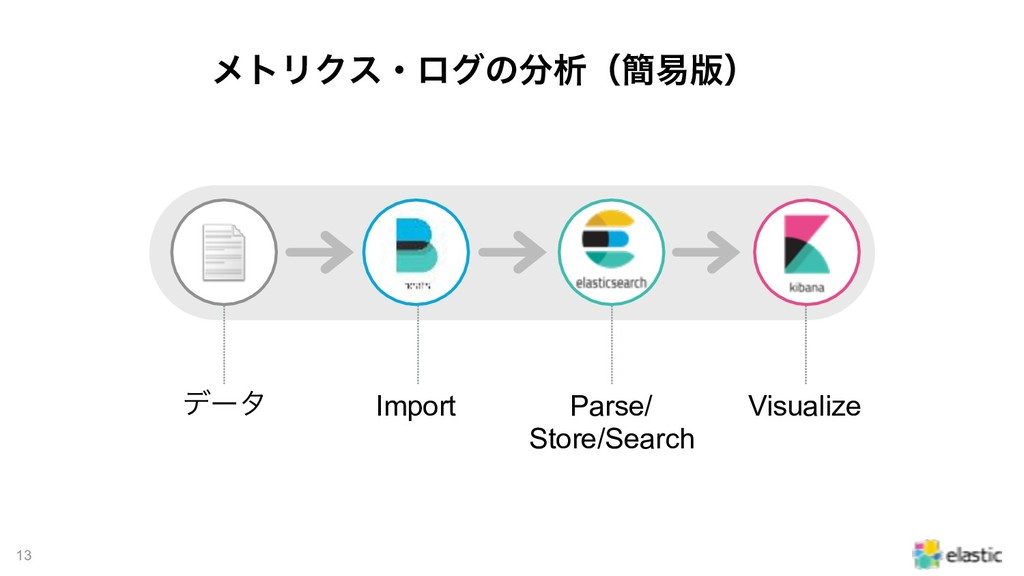 !13 ϝτϦΫεɾϩάͷੳʢ؆қ൛ʣ σʔλ Import Parse/ Store/S...