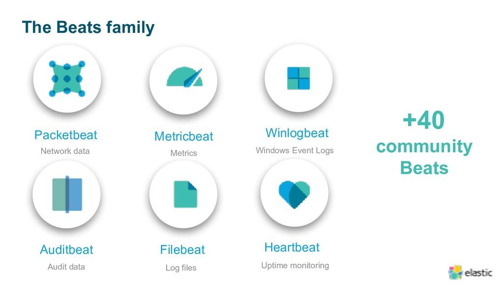 The Beats family Heartbeat Uptime monitoring Fi...