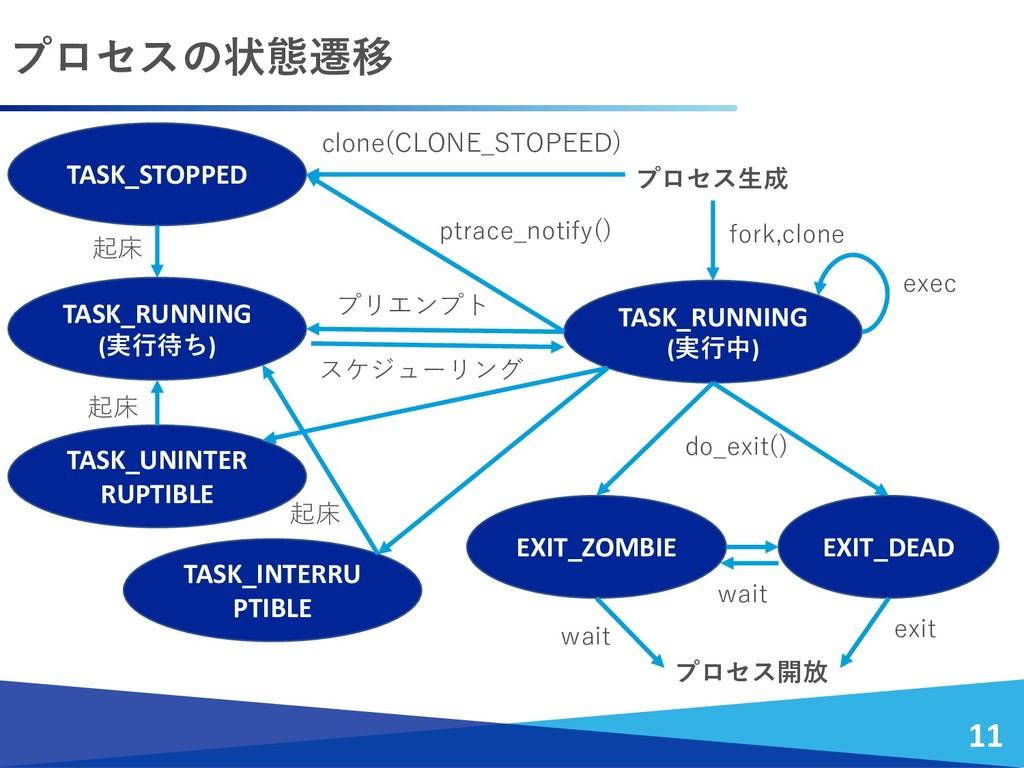 プロセスの状態遷移 11 TASK_RUNNING (実行中) TASK_STOPPED TA...