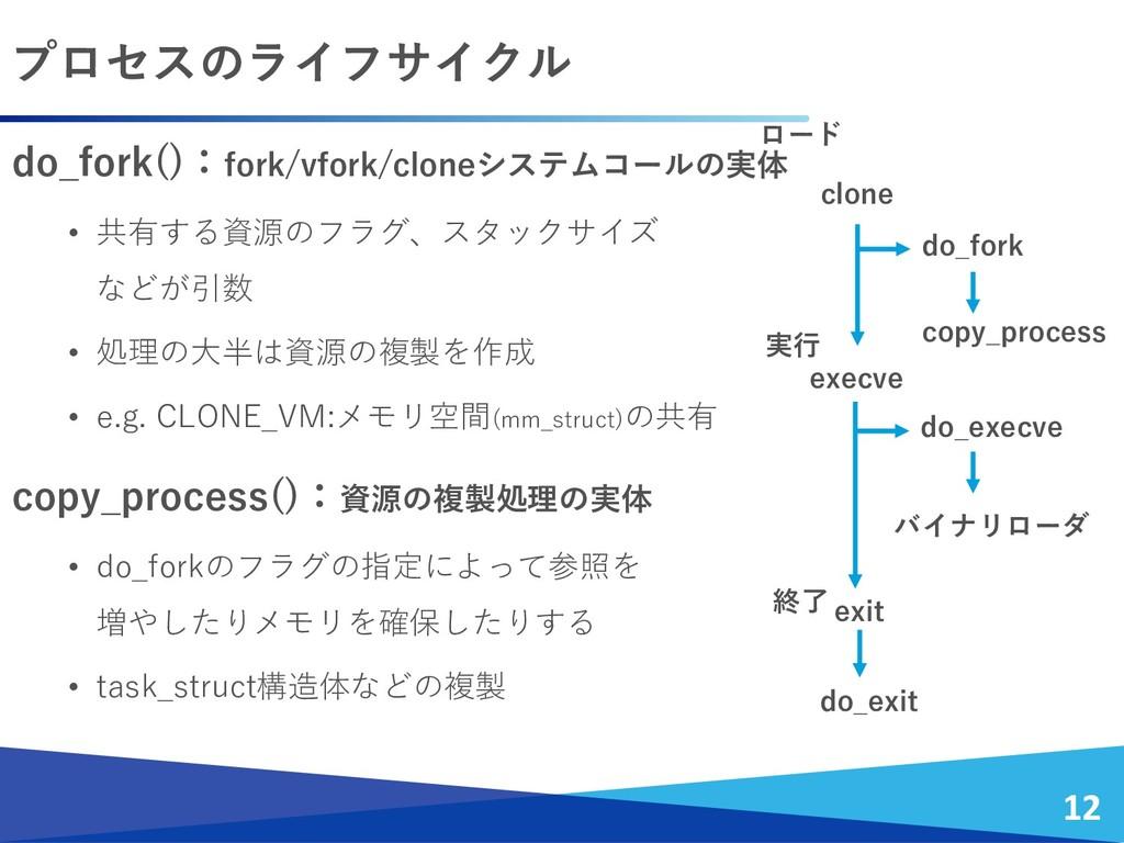 プロセスのライフサイクル 12 clone execve do_fork copy_proce...