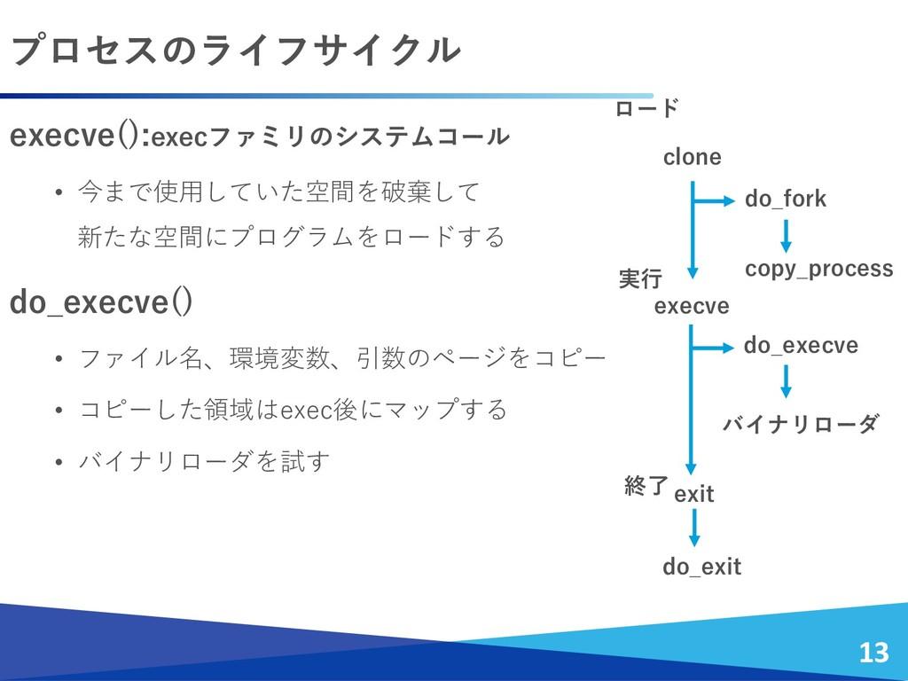プロセスのライフサイクル 13 execve():execファミリのシステムコール • 今まで...