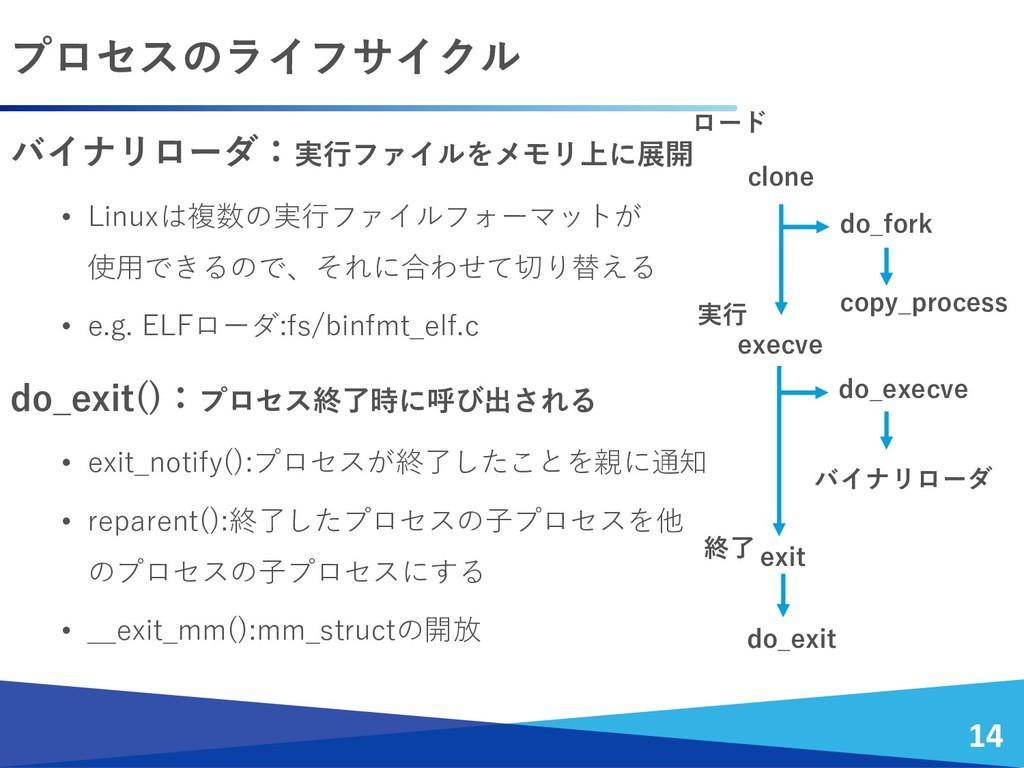 プロセスのライフサイクル 14 バイナリローダ:実行ファイルをメモリ上に展開 • Linuxは...