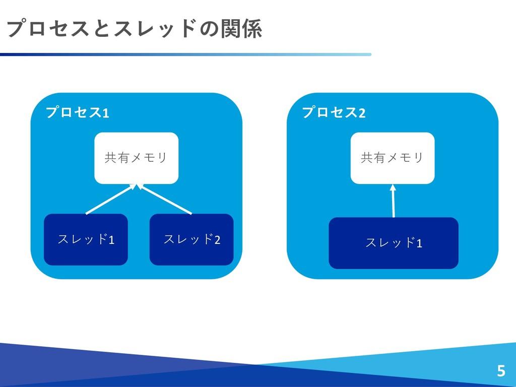 プロセスとスレッドの関係 5 プロセス1 共有メモリ スレッド2 スレッド1 プロセス2 共有...