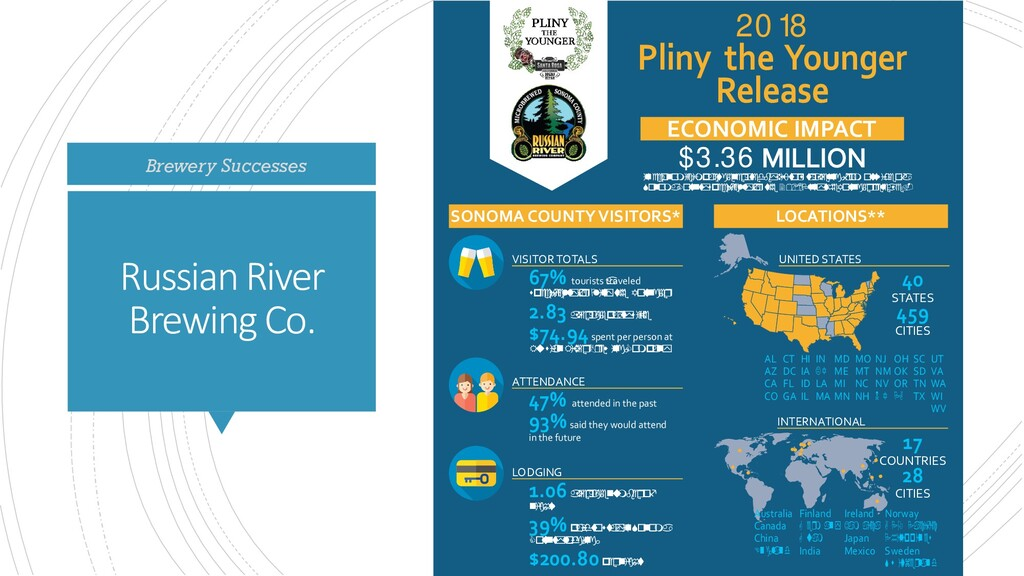 Russian River Brewing Co. Brewery Successes 20 ...