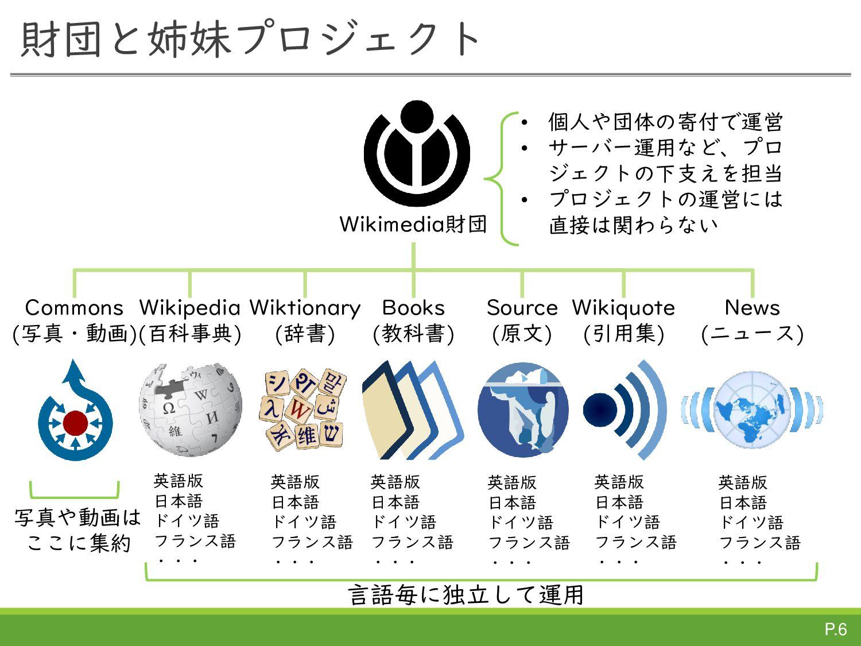 Wikipedia(日本語版)の状況  2010年頃から、新規記事は横ばい or 微減  ...