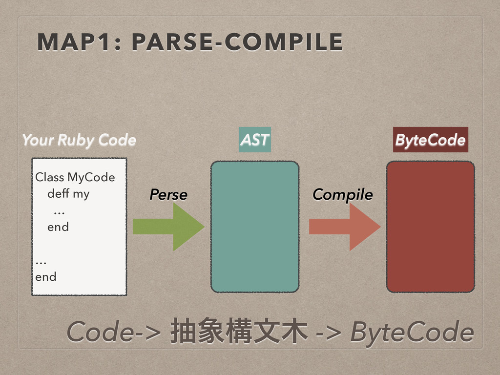 MAP1: PARSE-COMPILE Class MyCode deff my … end ...