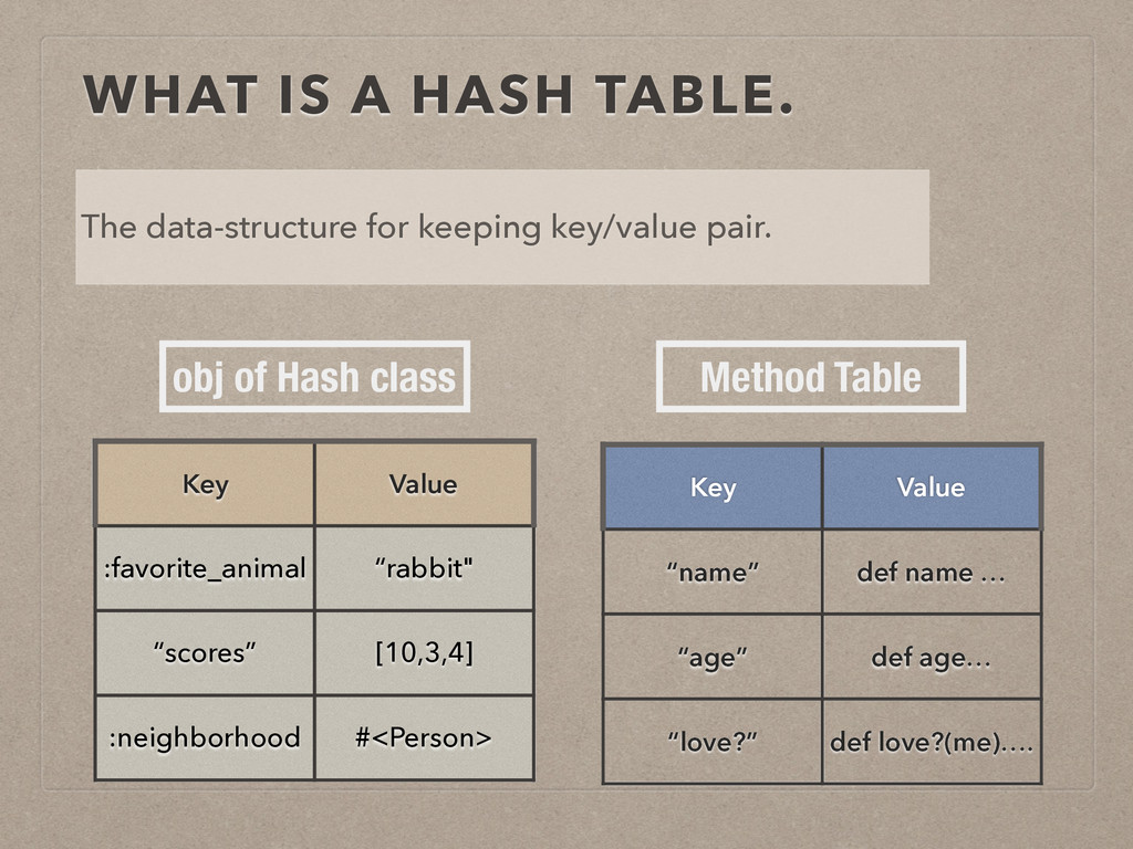 WHAT IS A HASH TABLE. The data-structure for ke...