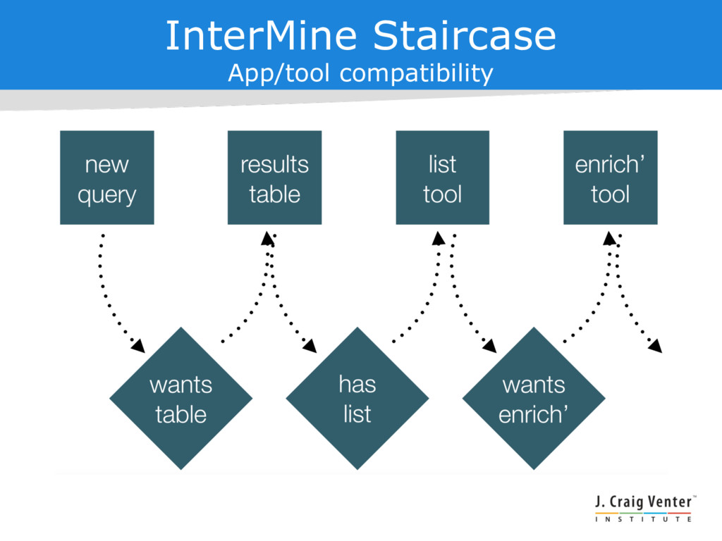 InterMine Staircase App/tool compatibility