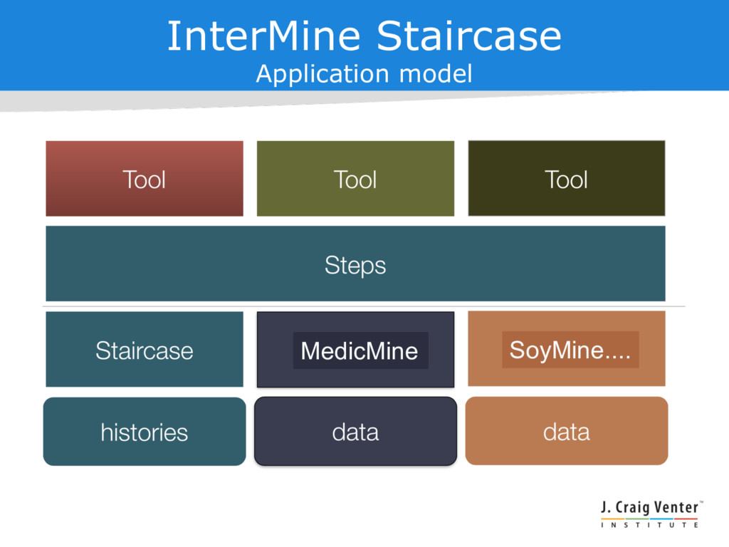 InterMine Staircase Application model MedicMine...