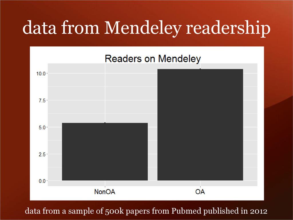 data from Mendeley readership data from a sampl...