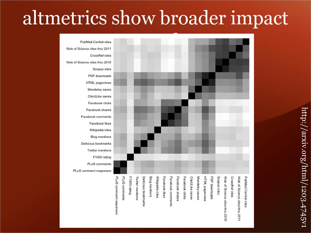 altmetrics show broader impact a work http://ar...