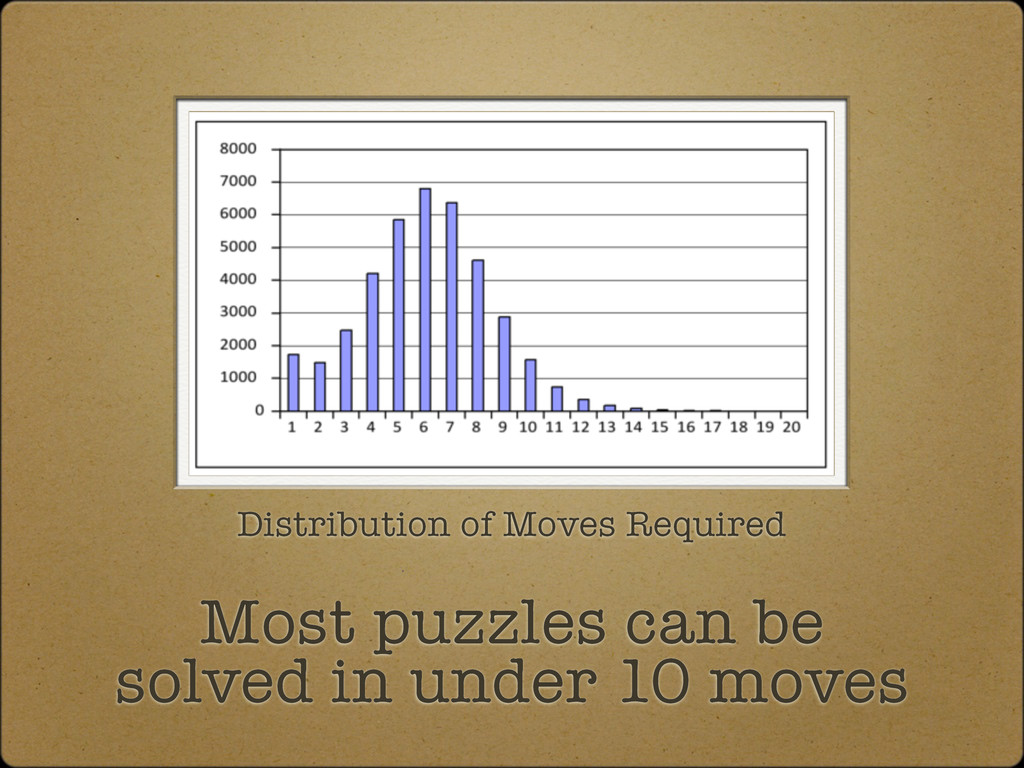 Most puzzles can be solved in under 10 moves Di...