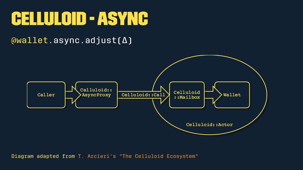 Celluloid - Async @wallet.async.adjust(Δ) Diagr...