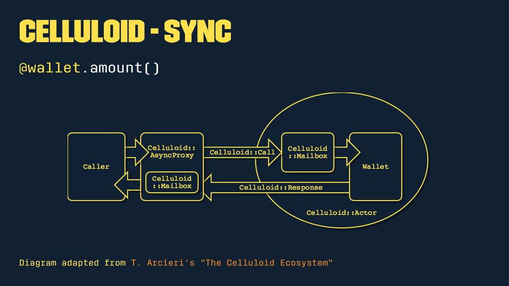 Celluloid - Sync @wallet.amount() Diagram adapt...