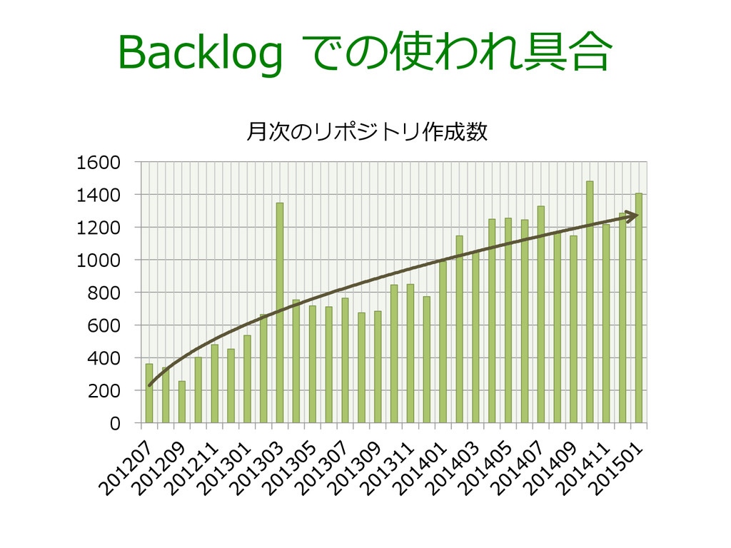 Backlog での使われ具合 0 200 400 600 800 1000 1200 14...