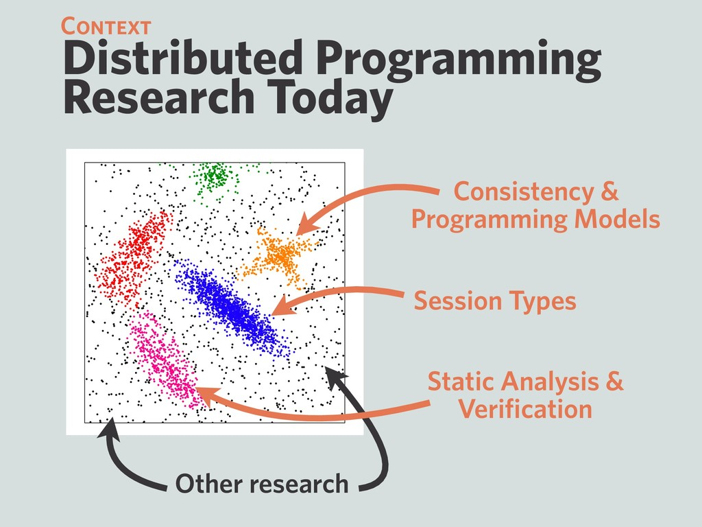 Distributed Programming Research Today Context ...
