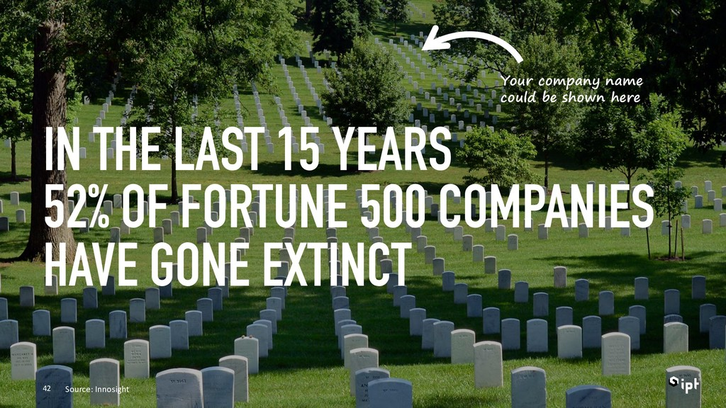 IN THE LAST 15 YEARS 52% OF FORTUNE 500 COMPANI...