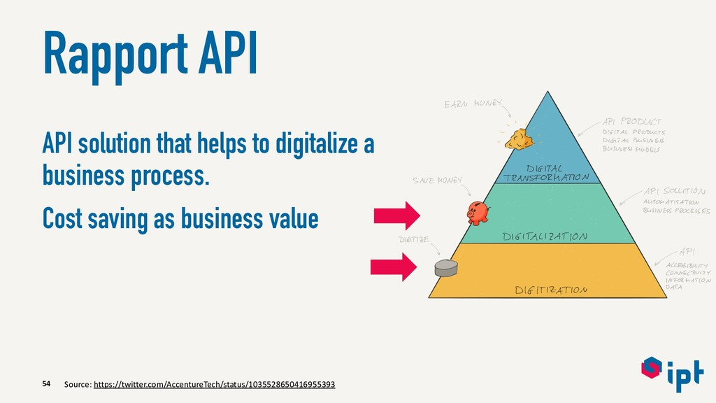 Rapport API API solution that helps to digitali...