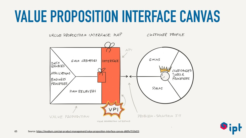 VALUE PROPOSITION INTERFACE CANVAS 65 Source: h...