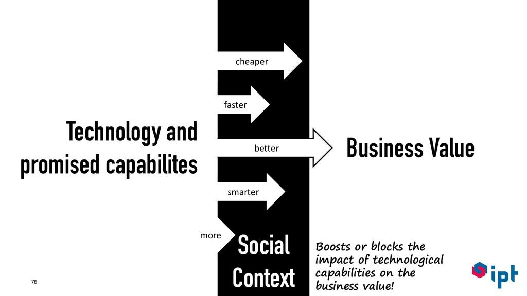 76 Business Value Social Context smarter faster...