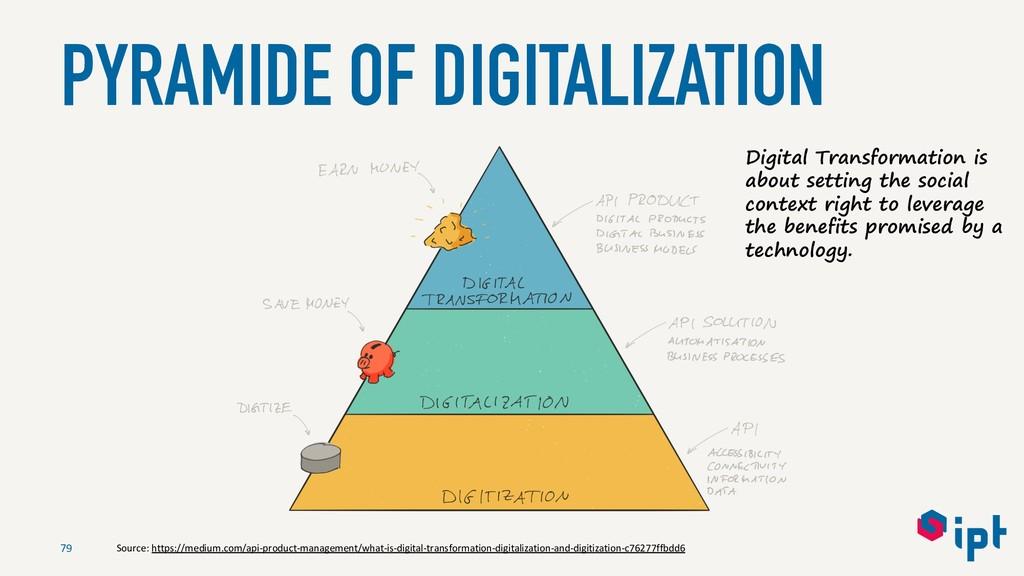 PYRAMIDE OF DIGITALIZATION 79 Digital Transform...