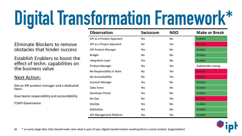 Digital Transformation Framework* Eliminate Blo...