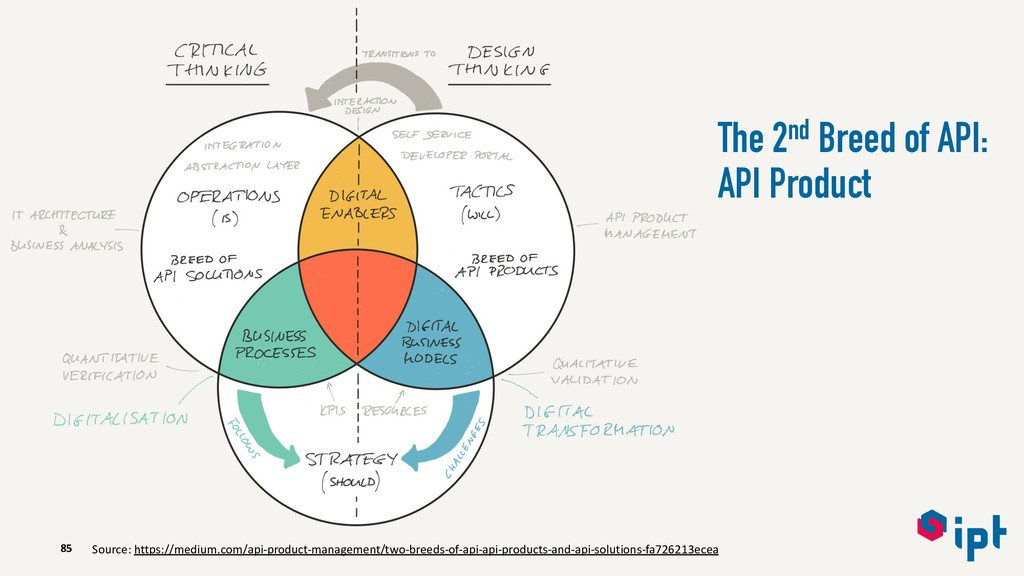 85 The 2nd Breed of API: API Product Source: ht...