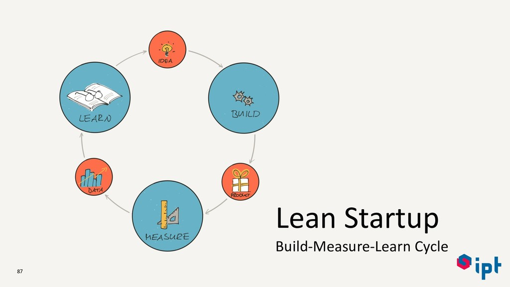 87 Lean Startup Build-Measure-Learn Cycle