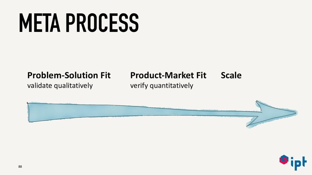 META PROCESS 88 Problem-Solution Fit validate q...