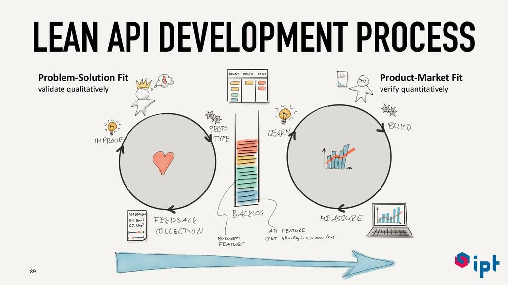 LEAN API DEVELOPMENT PROCESS 89 Problem-Solutio...