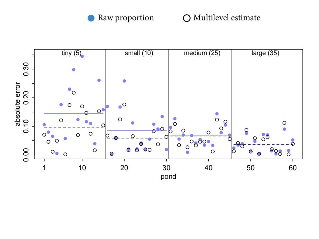 Raw proportion Multilevel estimate   .6-5...