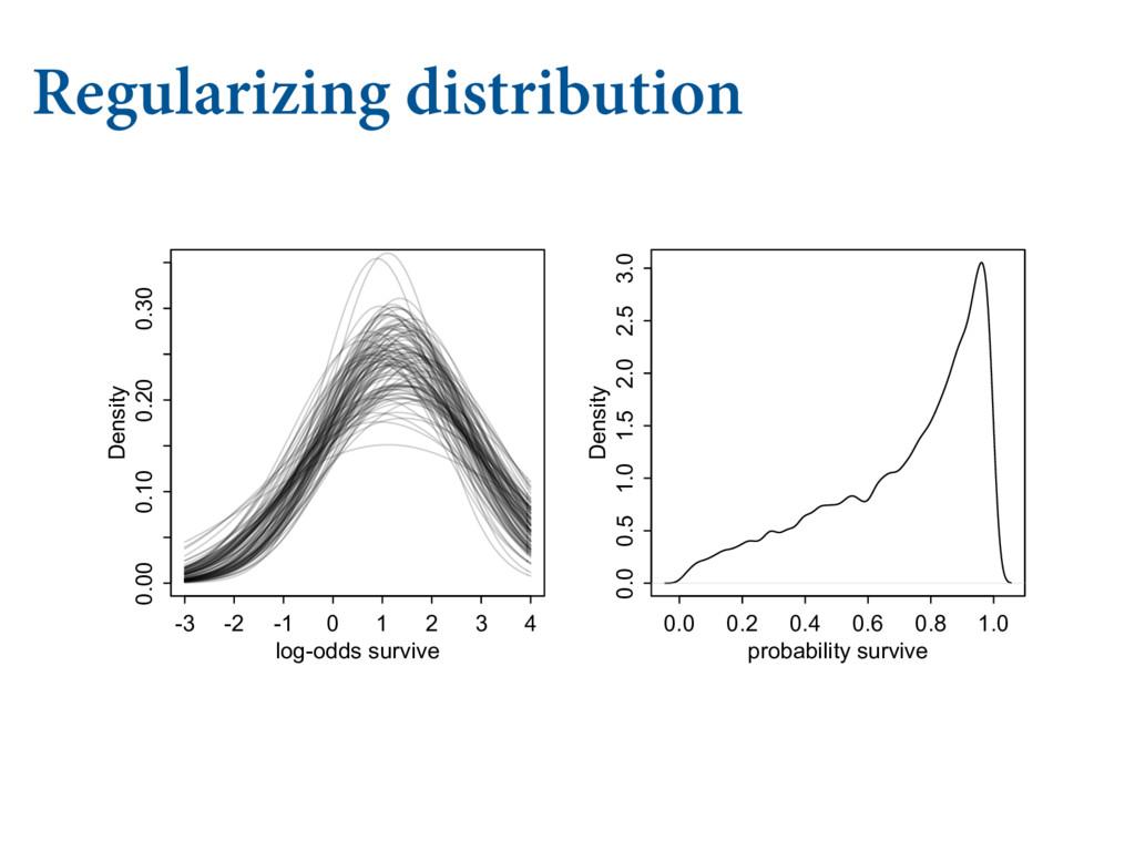 Regularizing distribution   .6-5*-&7&- .0...