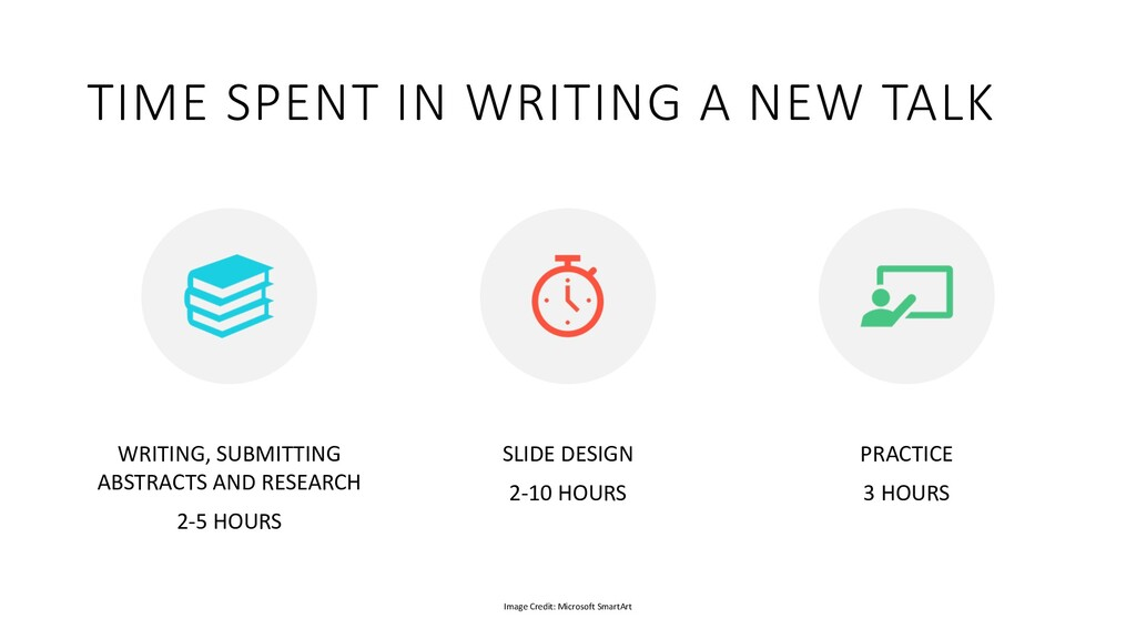 TIME SPENT IN WRITING A NEW TALK WRITING, SUBMI...