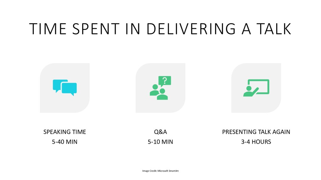 TIME SPENT IN DELIVERING A TALK SPEAKING TIME 5...